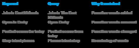 Exact Match Keyword Table