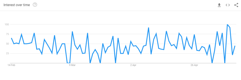 Fig 5 Last 90 days Buy Car Online UK Trend