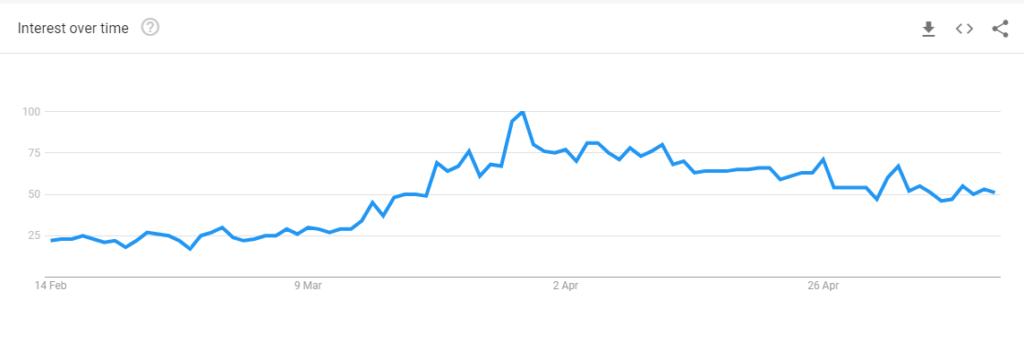 Fig 8 Last 90 days Buy Online UK Trend