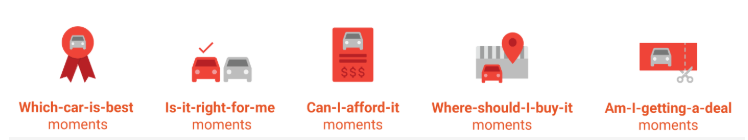 Figure 2 The Five Car Buying Micro-Moments